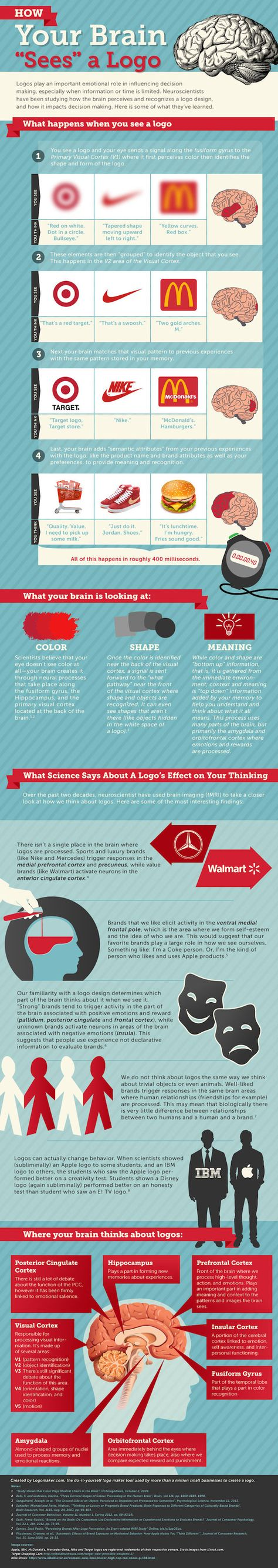 Infographic: How Your Brain Sees A Logo