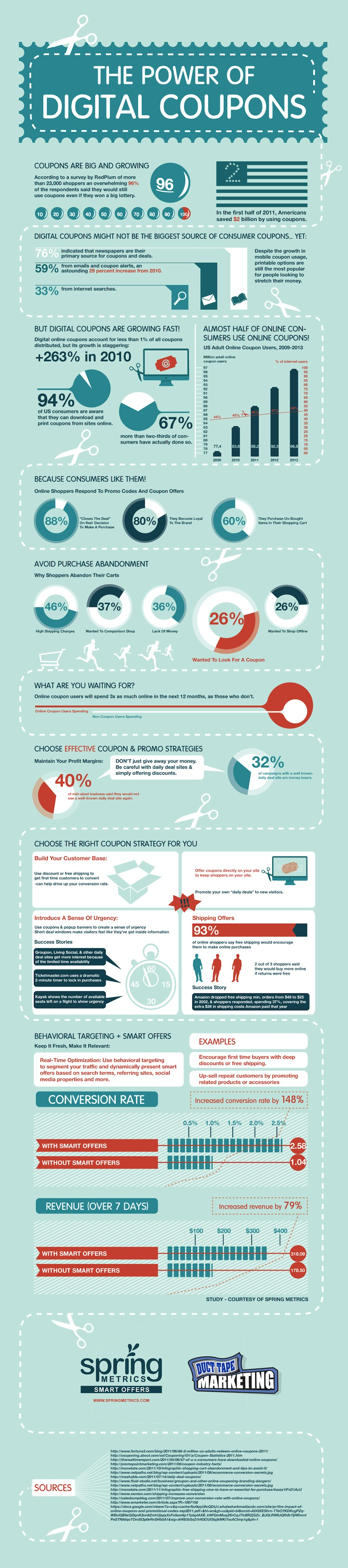 Infographic | The Power Of Digital Coupons