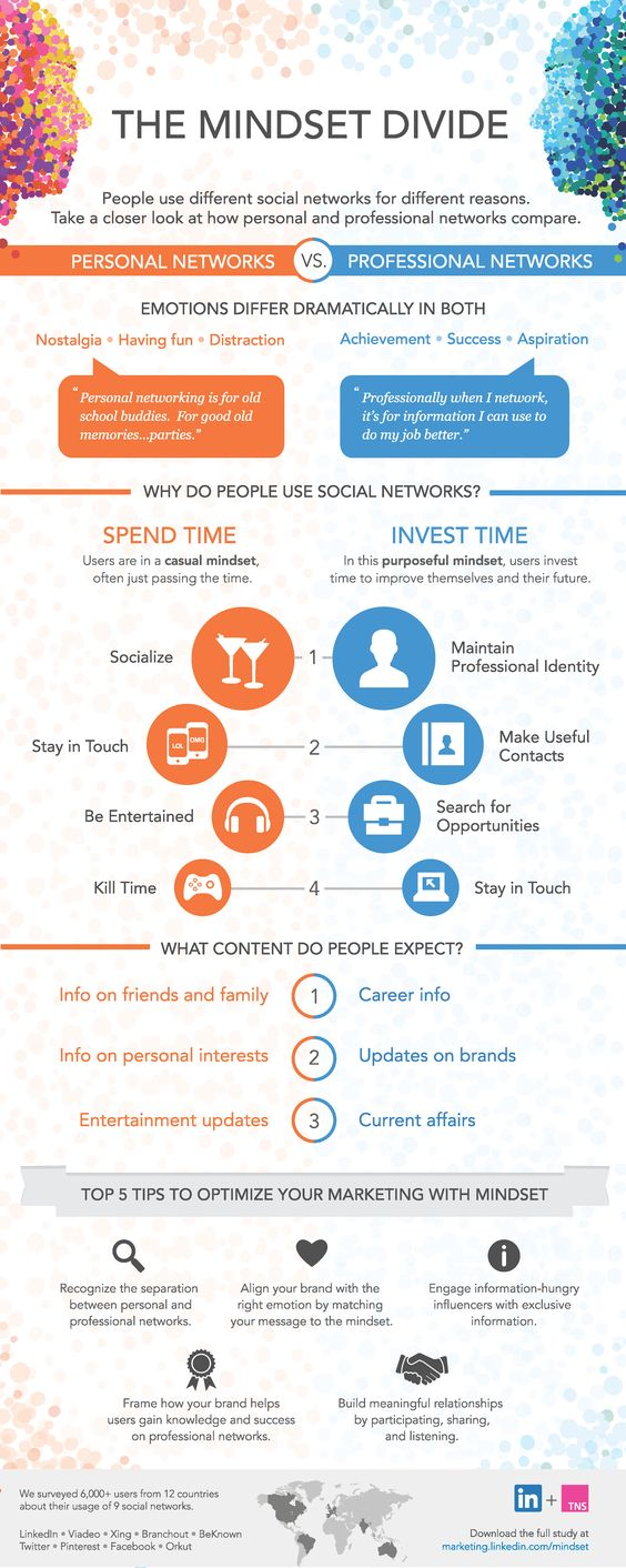 Infographic | Personal vs. Professional Use of Social Media