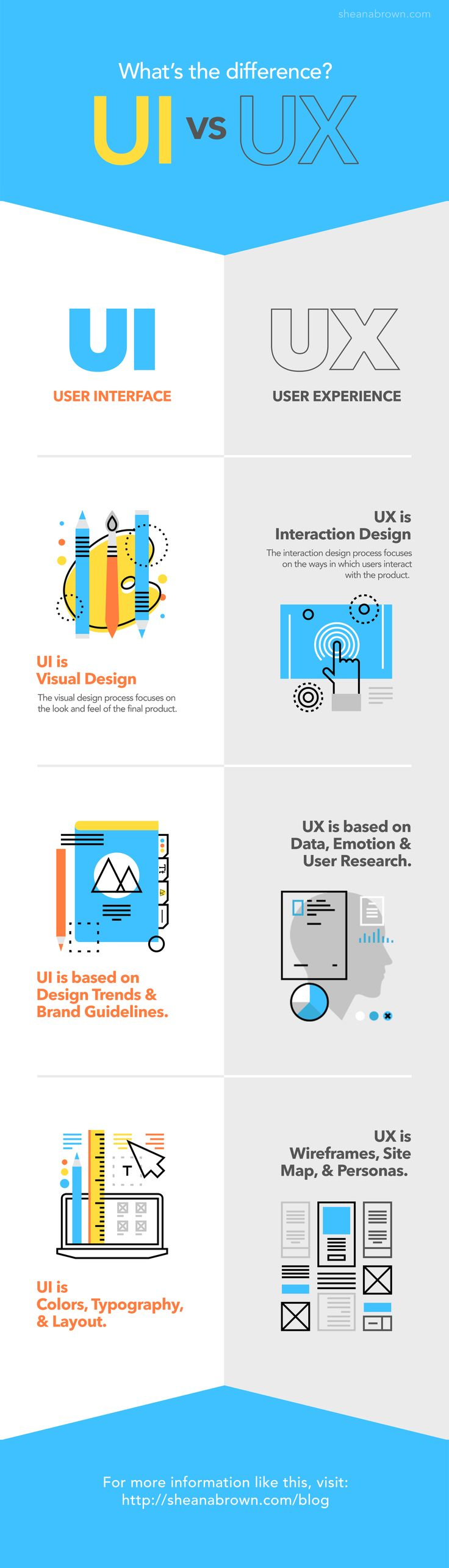 User Interface vs User Experience (UX) Design