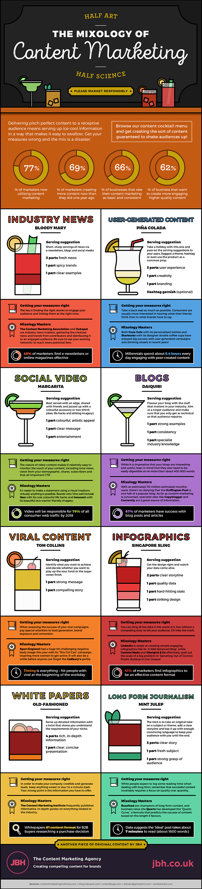 Infographic | The Mixology of Content Marketing
