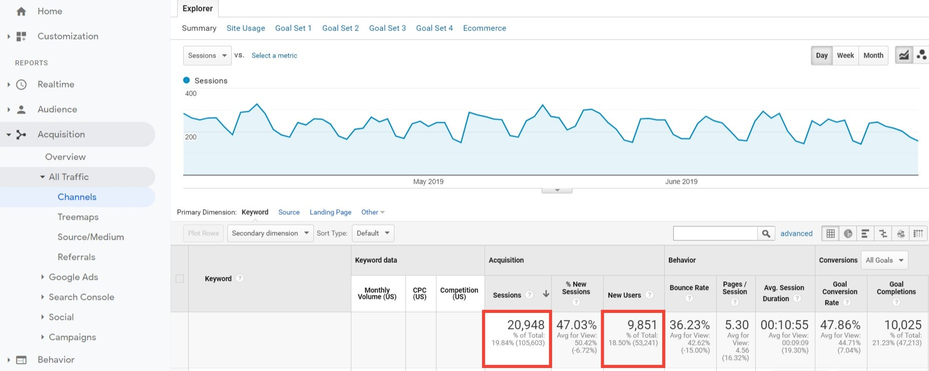 Analytics Q2 Organic Search