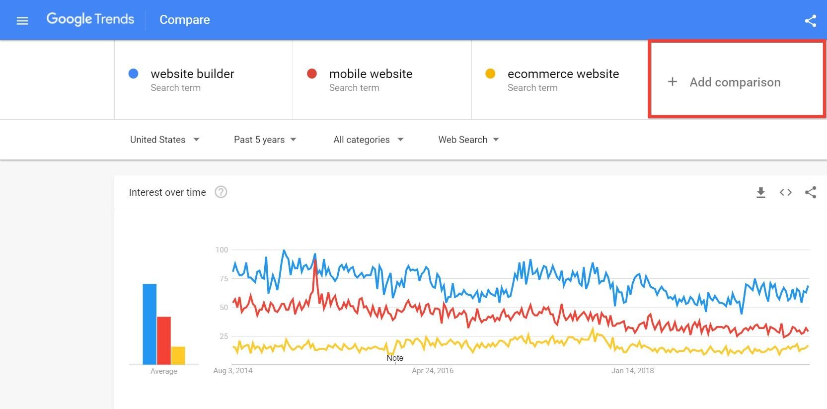 website builder- Explore - Google Trends