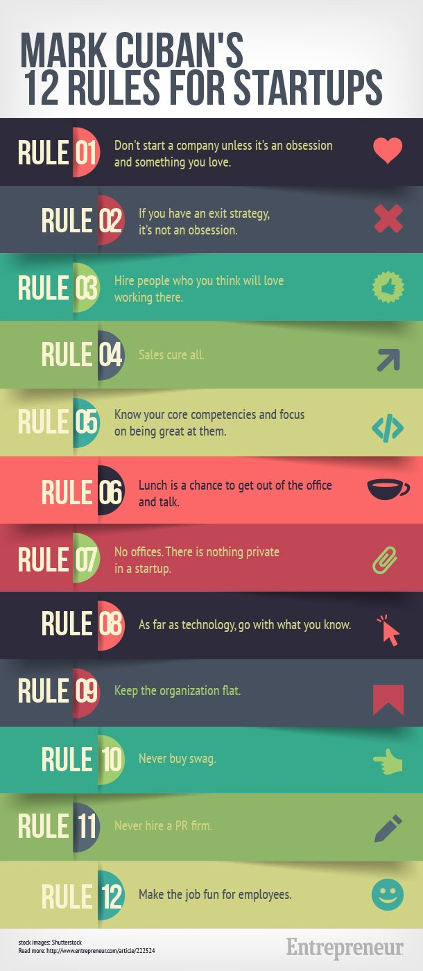 Infographic | Mark Cuban's 12 Rules for Startups